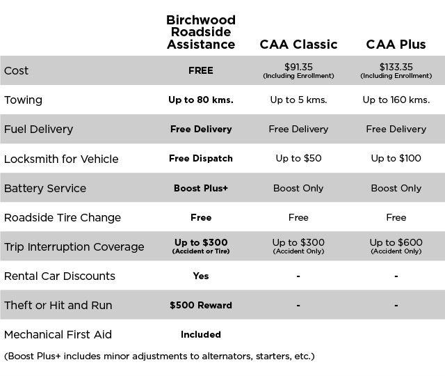 Birchwood-Roadside-Assistance